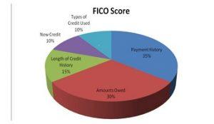 FICO 9 Credit Score