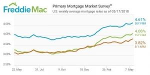 US Mortgage Rates Reversed