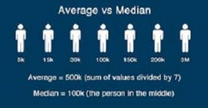 What is the Difference between Median and Average?