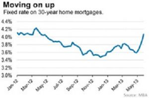 Mortgage Rates Are Moving Higher